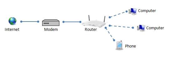 Lan là gì? Kiến thức tổng quan về mạng LAN mà bạn nên biết! 3