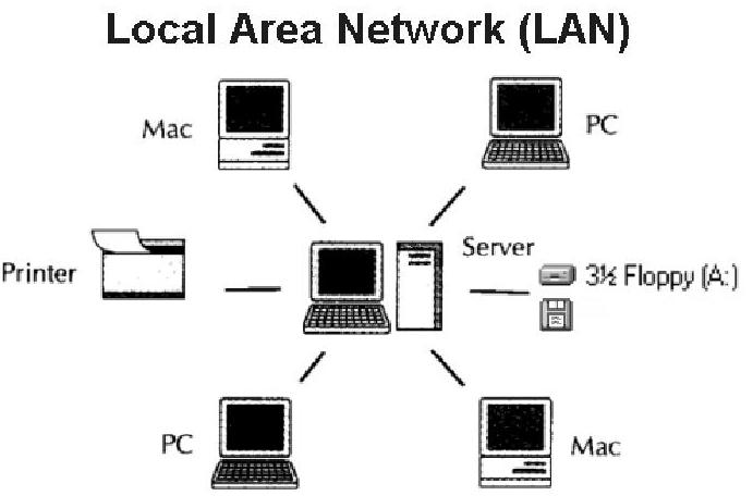 Lan là gì? Kiến thức tổng quan về mạng LAN mà bạn nên biết! 4