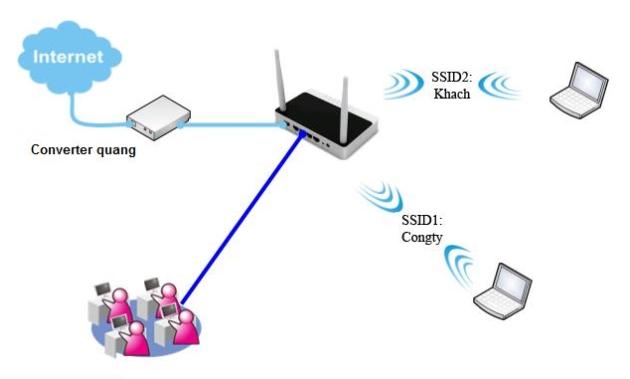 Lan là gì? Kiến thức tổng quan về mạng LAN mà bạn nên biết! 5