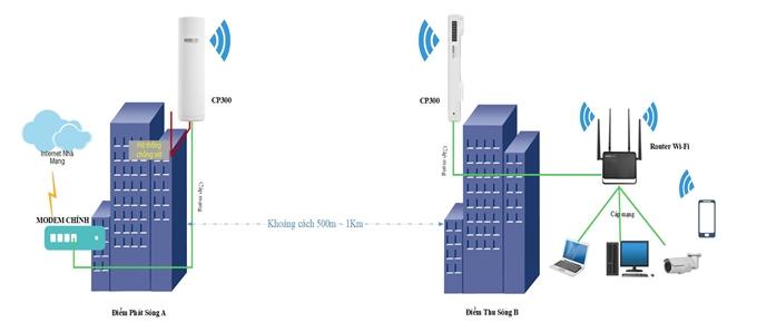 Outdoor Wifi là gì? Những điều về Wifi Outdoor khiến bạn bất ngờ 3